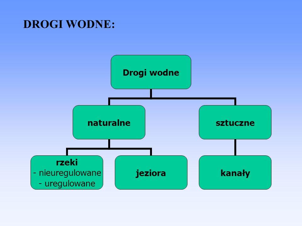 DROGI WODNE:
