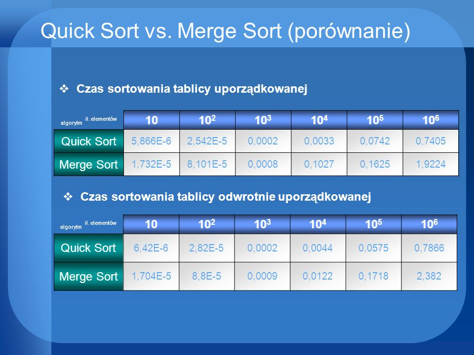 Quick Sort vs. Merge Sort (porównanie)