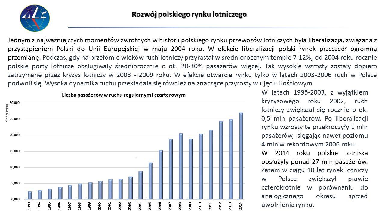 Rozwój polskiego rynku lotniczego