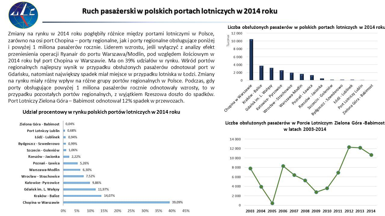 Ruch pasażerski w polskich portach lotniczych w 2014 roku