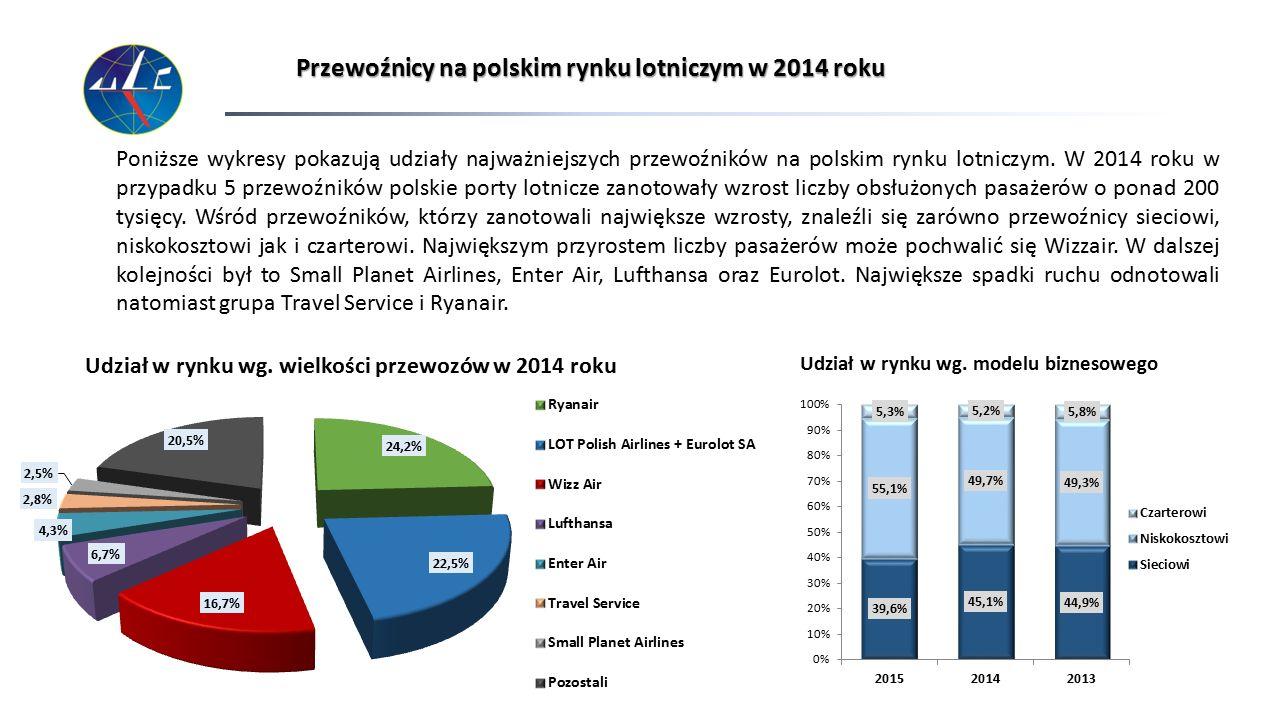 Przewoźnicy na polskim rynku lotniczym w 2014 roku