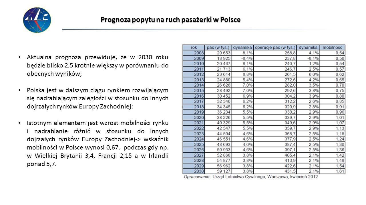 Prognoza popytu na ruch pasażerki w Polsce