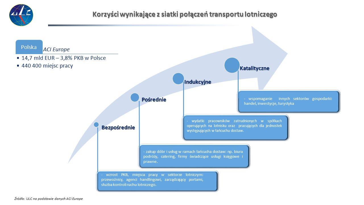 Korzyści wynikające z siatki połączeń transportu lotniczego