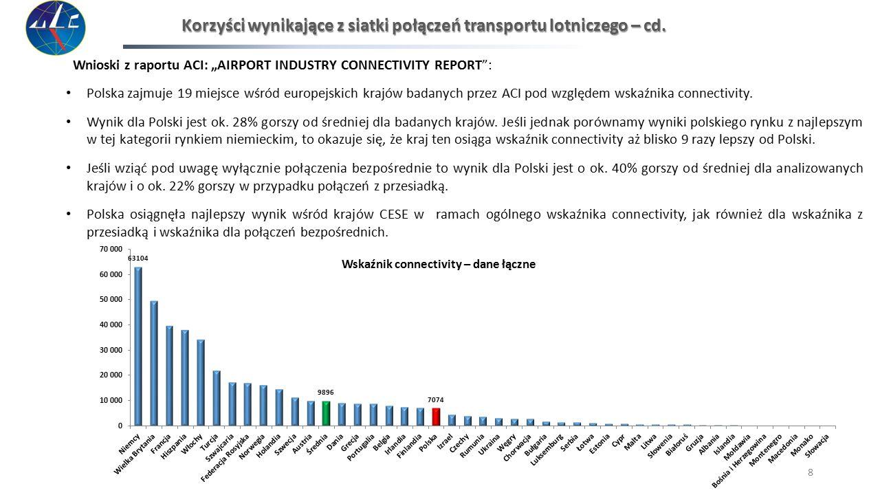 Korzyści wynikające z siatki połączeń transportu lotniczego – cd.