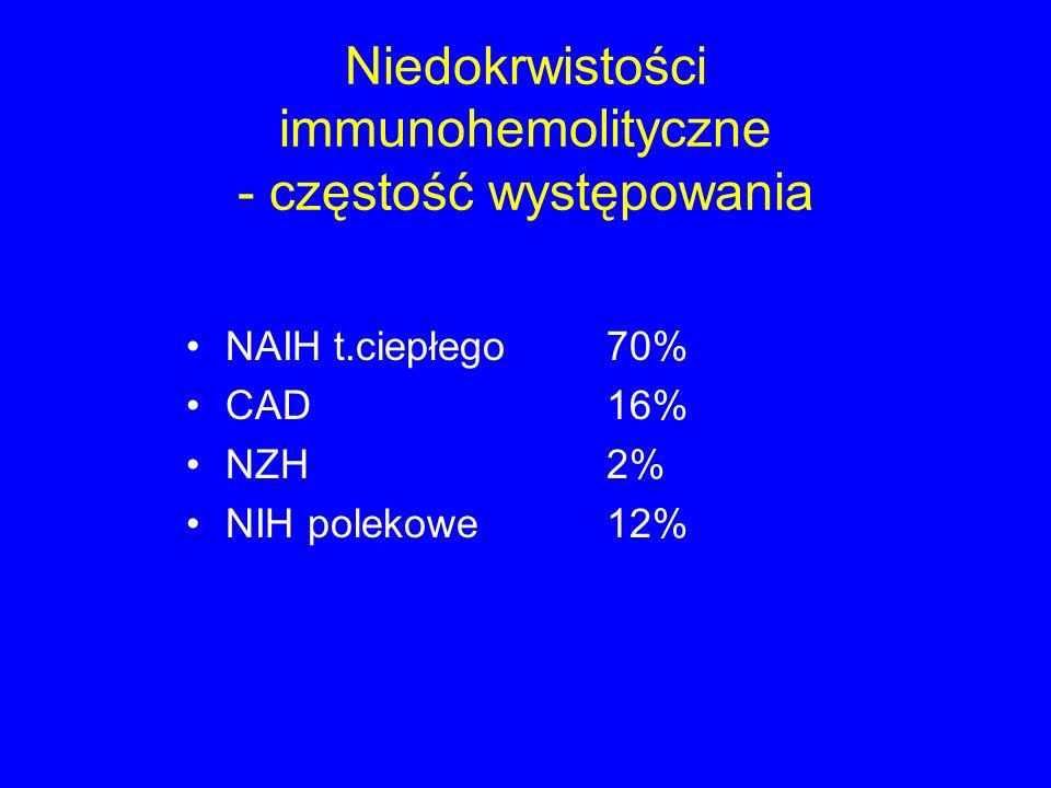 Niedokrwistości immunohemolityczne - częstość występowania