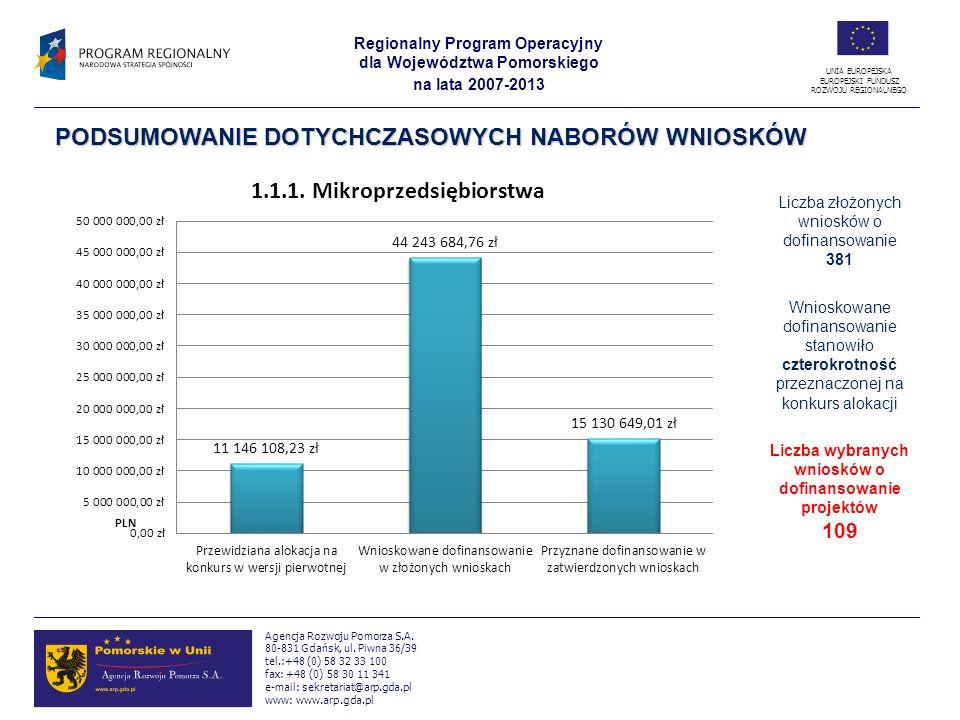 Liczba wybranych wniosków o dofinansowanie projektów