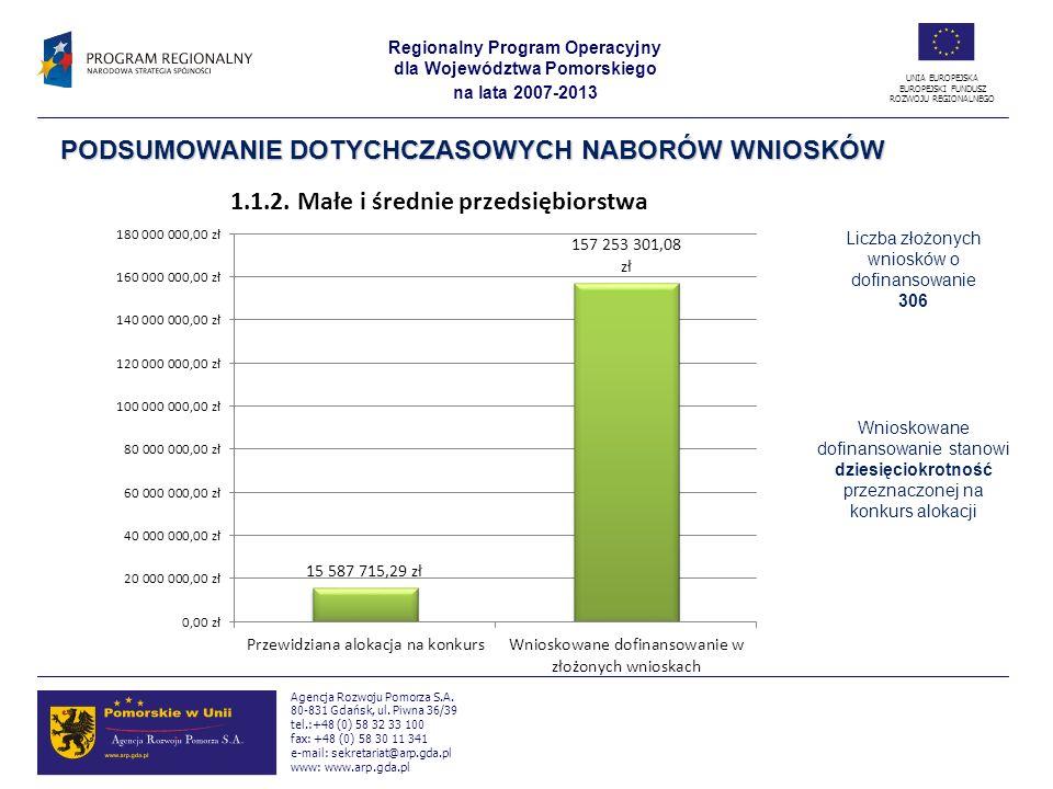 Liczba złożonych wniosków o dofinansowanie