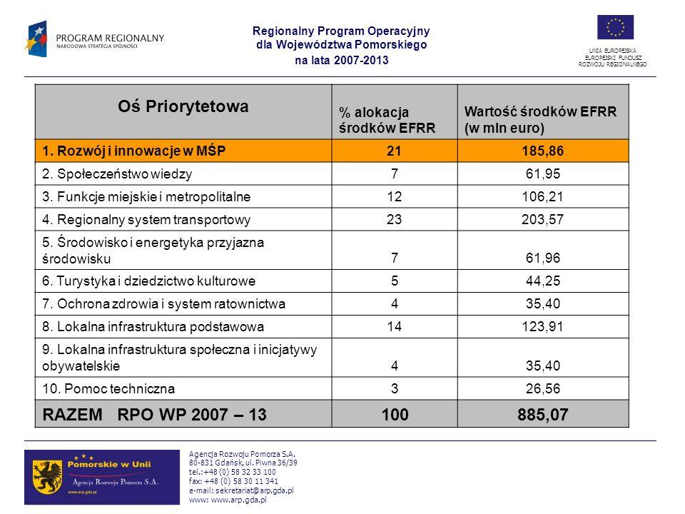 Oś Priorytetowa RAZEM RPO WP 2007 – 13 100 885,07