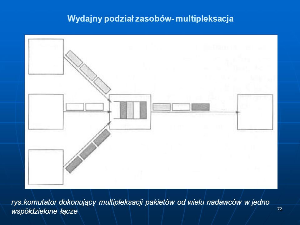 Wydajny podział zasobów- multipleksacja
