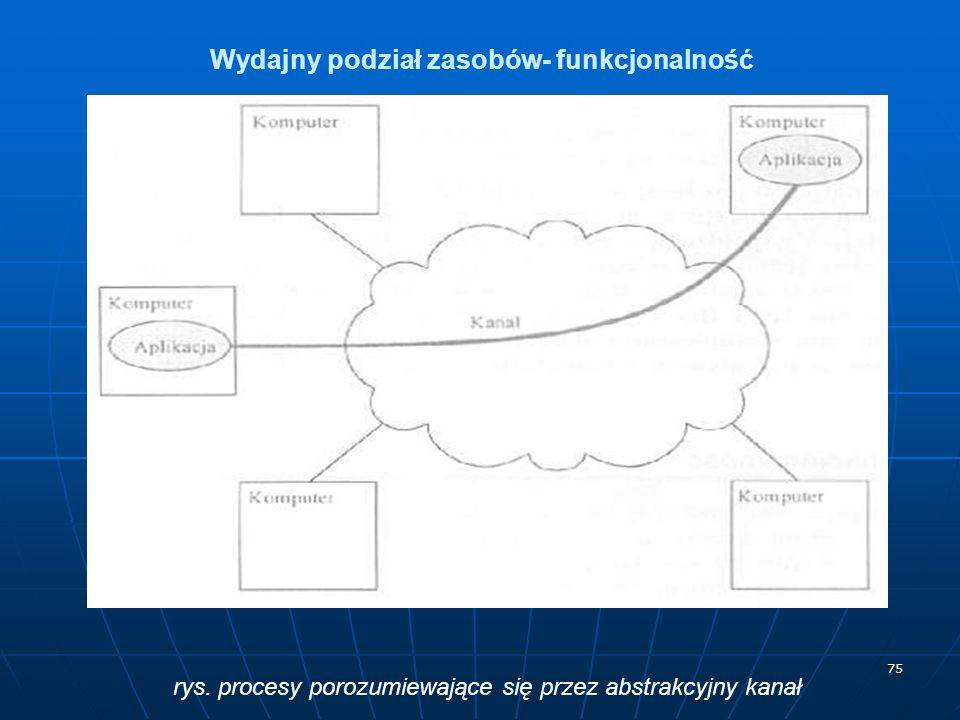 Wydajny podział zasobów- funkcjonalność