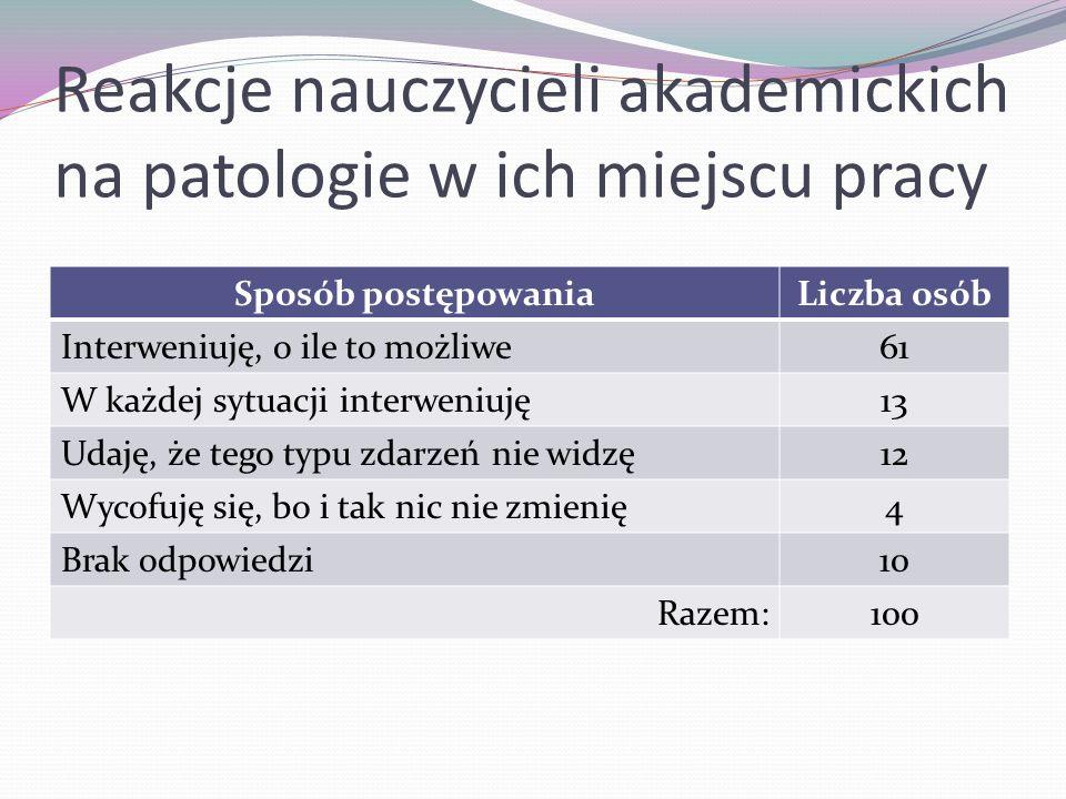 Reakcje nauczycieli akademickich na patologie w ich miejscu pracy
