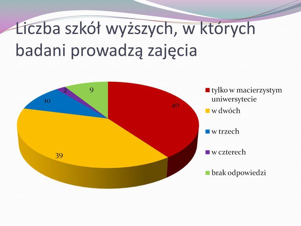 Liczba szkół wyższych, w których badani prowadzą zajęcia