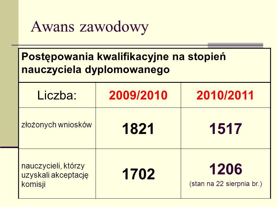 Awans zawodowy 1821 1517 1702 1206 Liczba: 2009/2010 2010/2011