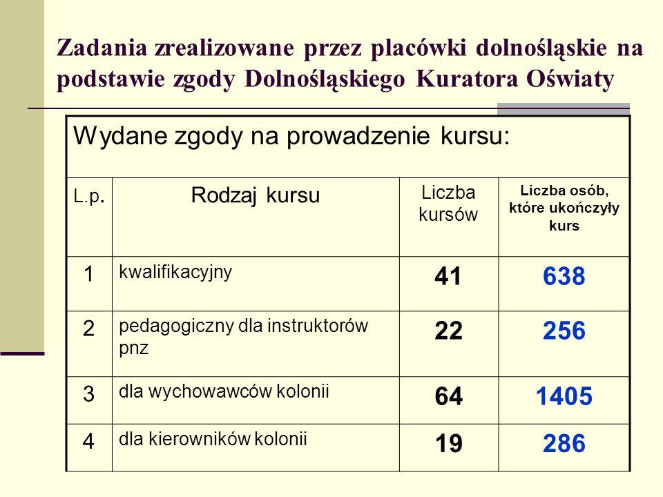 Liczba osób, które ukończyły kurs