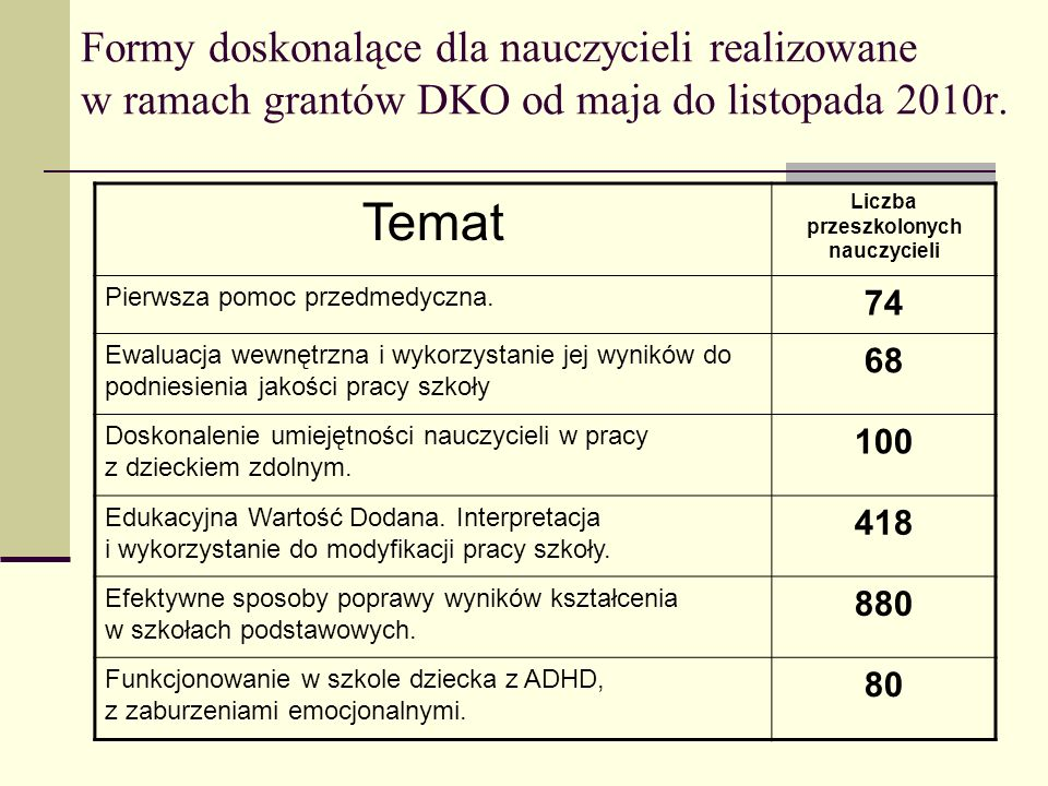 Liczba przeszkolonych nauczycieli