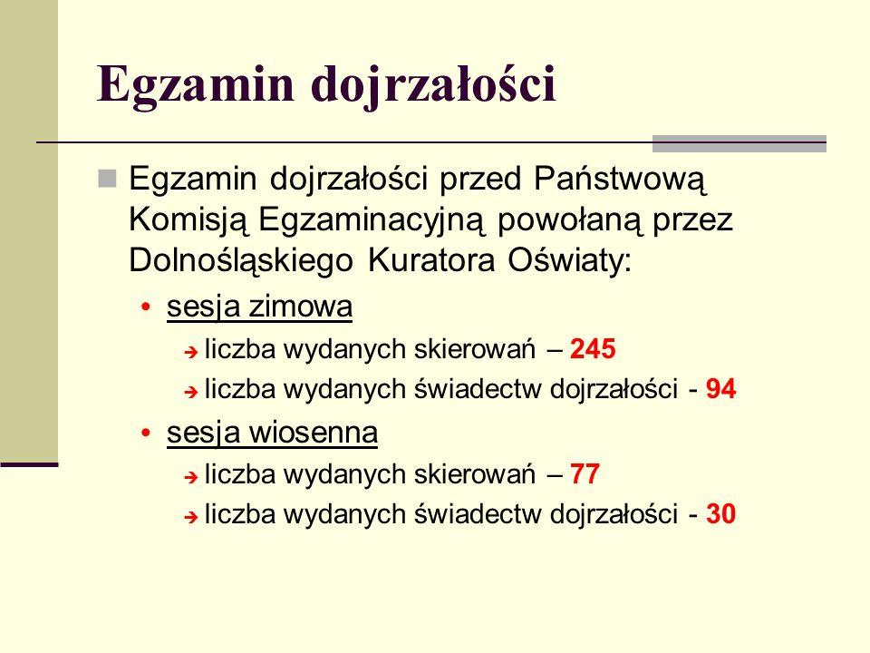 Egzamin dojrzałości Egzamin dojrzałości przed Państwową Komisją Egzaminacyjną powołaną przez Dolnośląskiego Kuratora Oświaty: