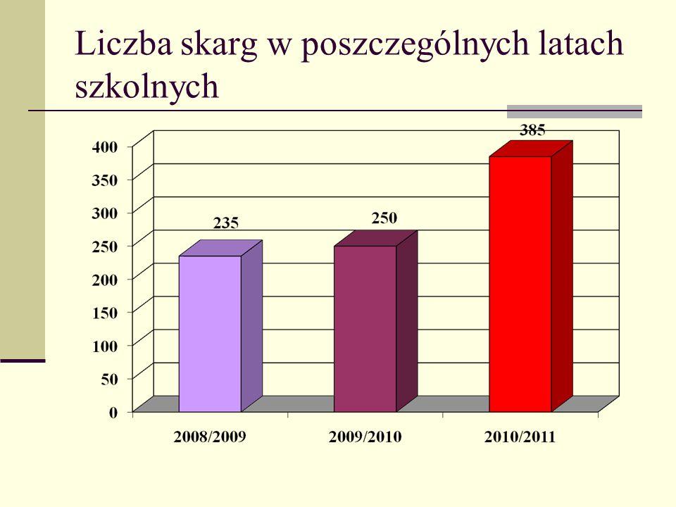 Liczba skarg w poszczególnych latach szkolnych