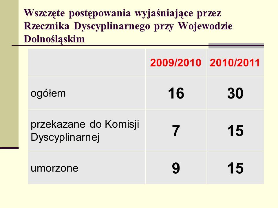 Wszczęte postępowania wyjaśniające przez Rzecznika Dyscyplinarnego przy Wojewodzie Dolnośląskim