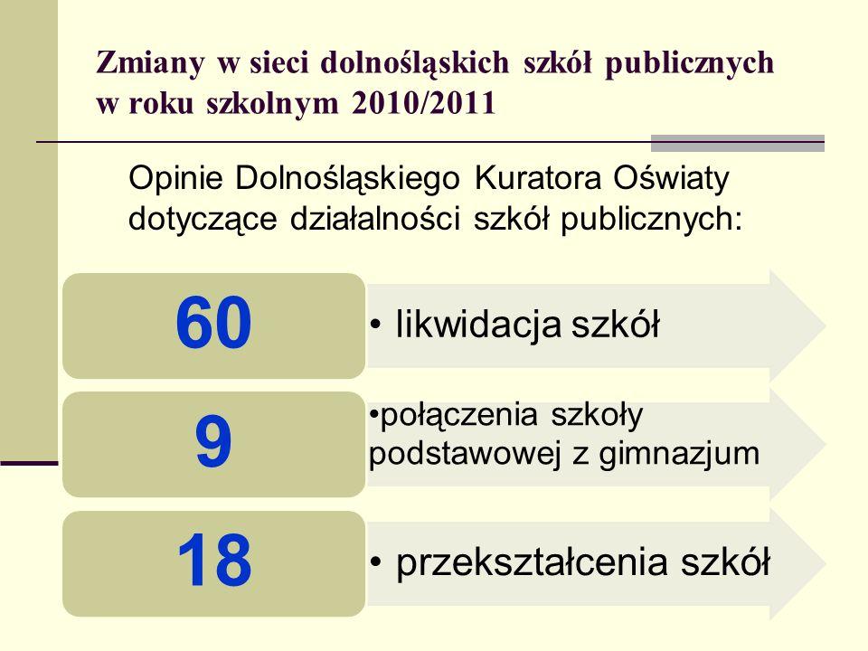 Zmiany w sieci dolnośląskich szkół publicznych w roku szkolnym 2010/2011