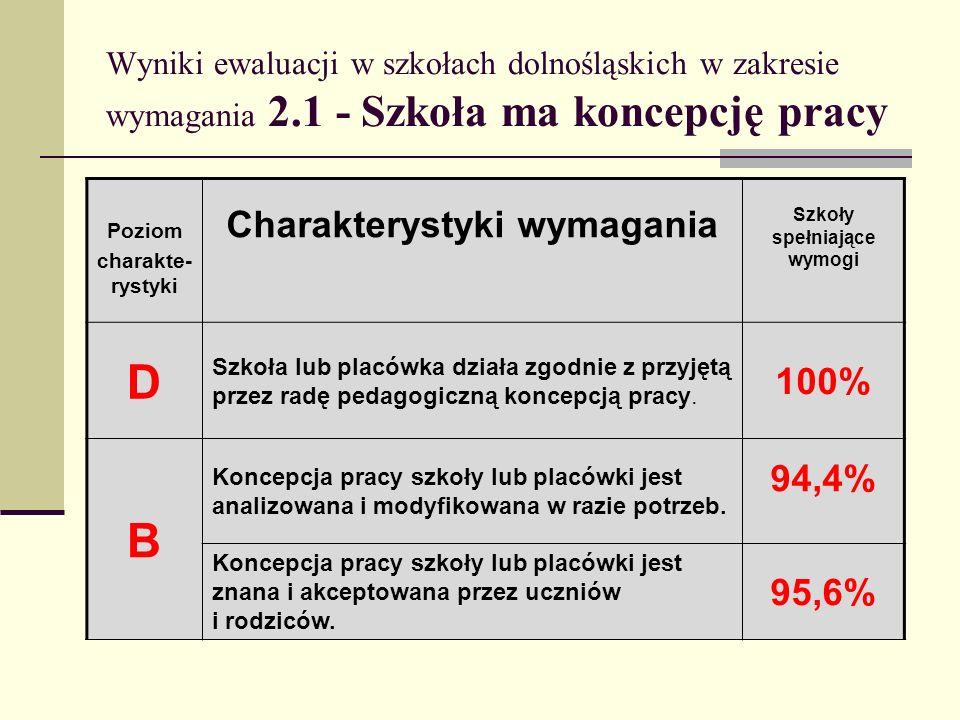 D B Charakterystyki wymagania 100% 94,4% 95,6%