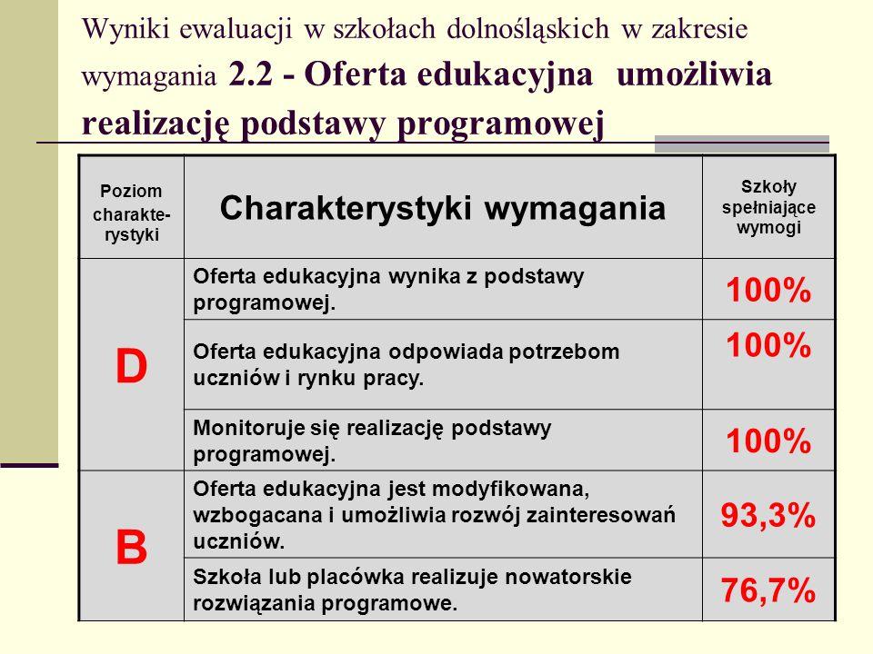 D B Charakterystyki wymagania 100% 93,3% 76,7%