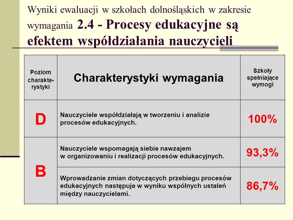 D B Charakterystyki wymagania 100% 93,3% 86,7%
