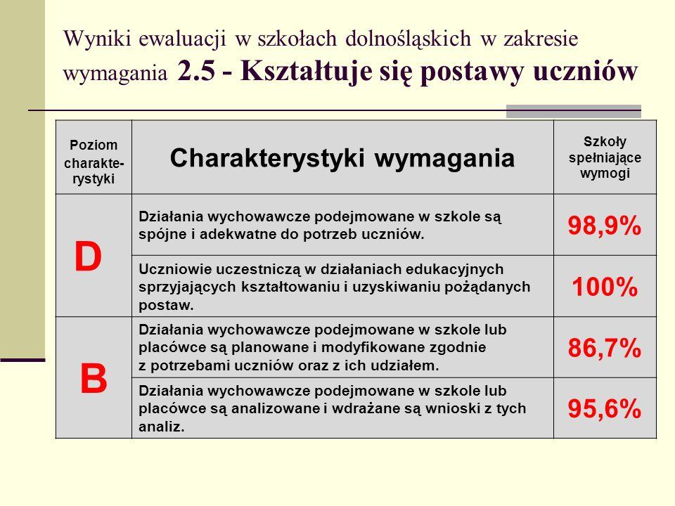 D B Charakterystyki wymagania 98,9% 100% 86,7% 95,6%