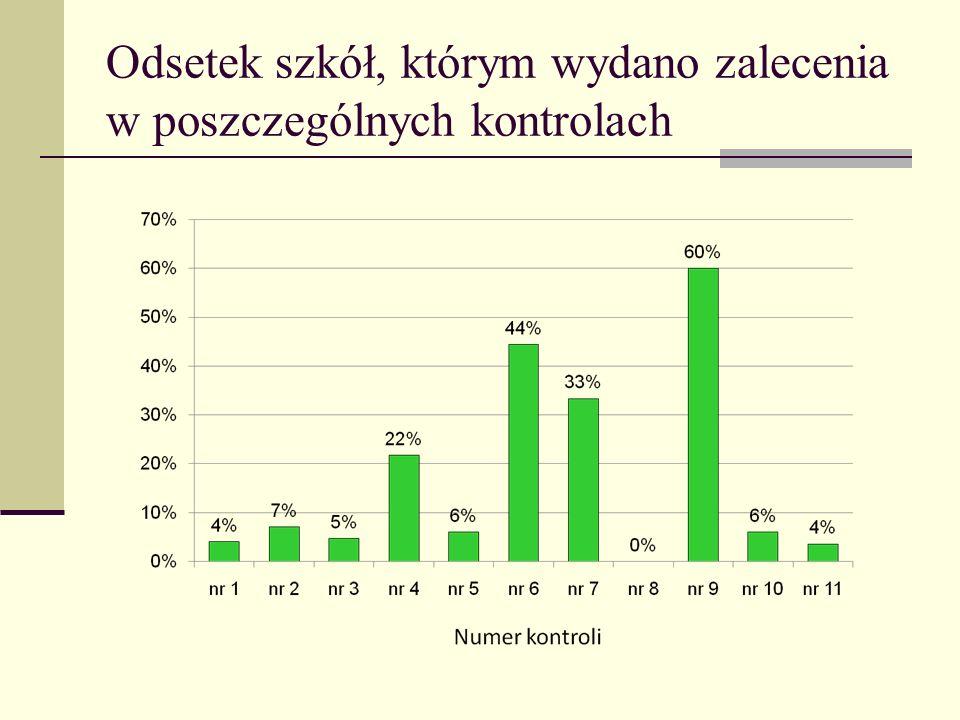 Odsetek szkół, którym wydano zalecenia w poszczególnych kontrolach