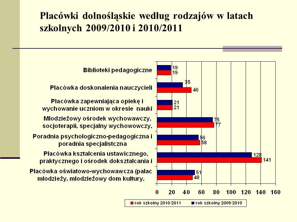 Placówki dolnośląskie według rodzajów w latach szkolnych 2009/2010 i 2010/2011