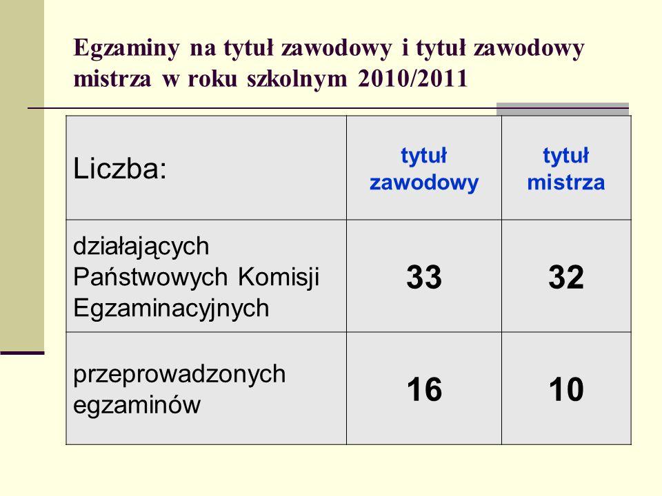 Egzaminy na tytuł zawodowy i tytuł zawodowy mistrza w roku szkolnym 2010/2011