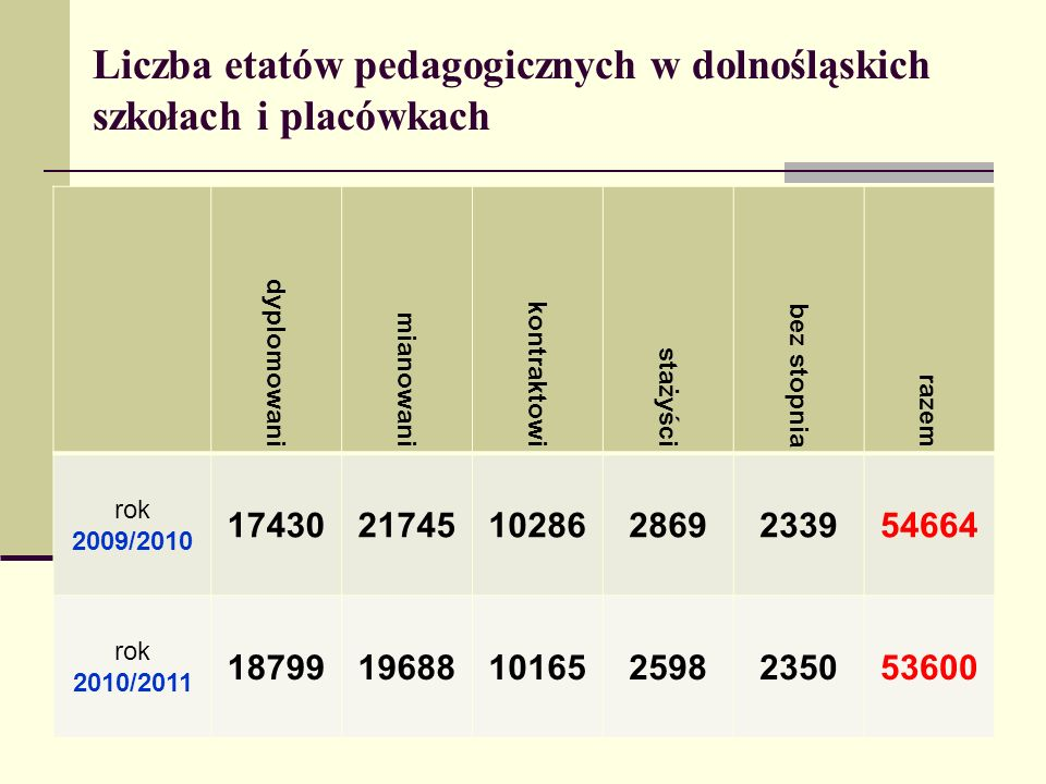 Liczba etatów pedagogicznych w dolnośląskich szkołach i placówkach