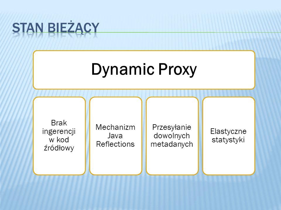 Dynamic Proxy stan bieżący 3/28/2017 Brak ingerencji w kod źródłowy