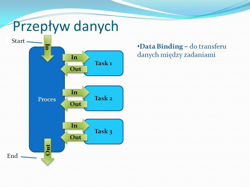 Przepływ danych Data Binding – do transferu danych między zadaniami