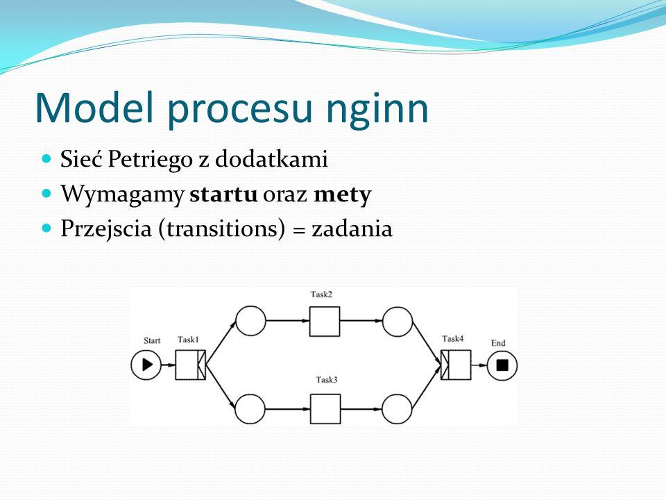 Model procesu nginn Sieć Petriego z dodatkami