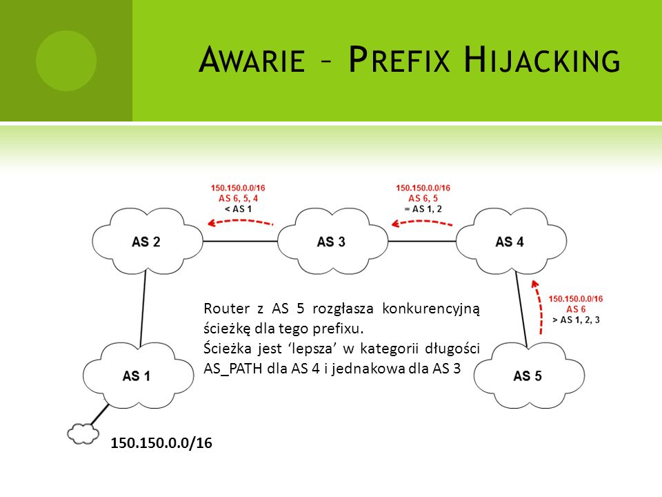 Awarie – Prefix Hijacking