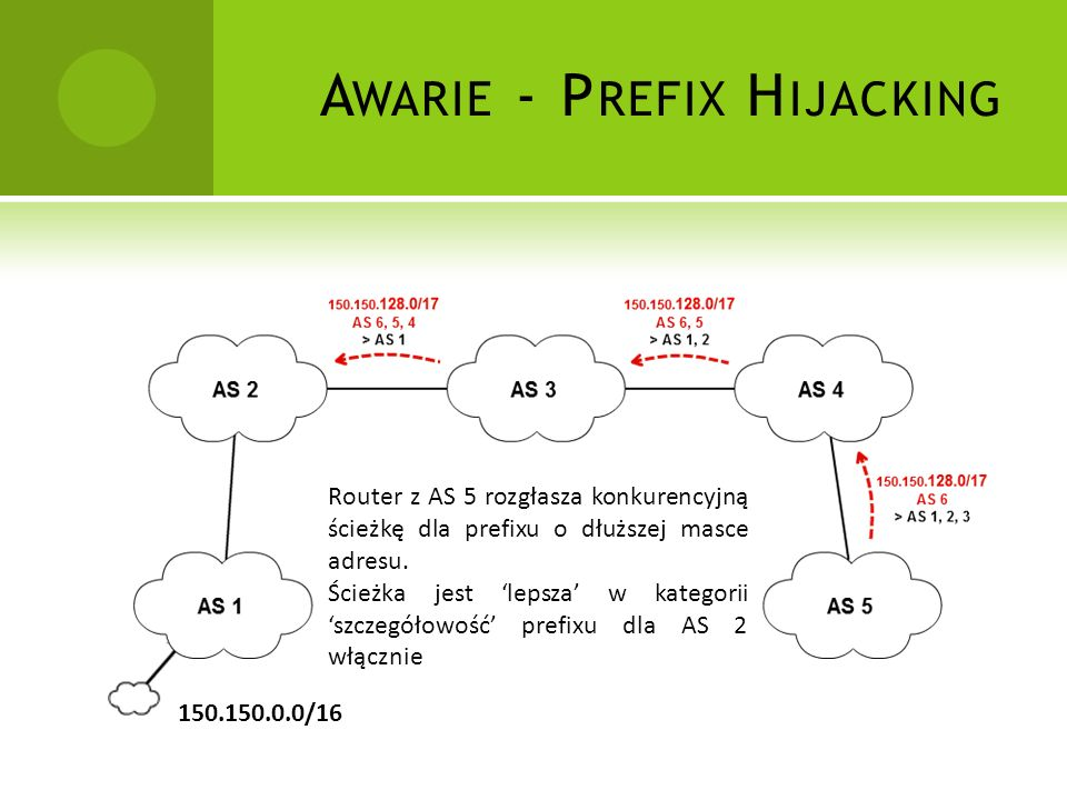 Awarie - Prefix Hijacking