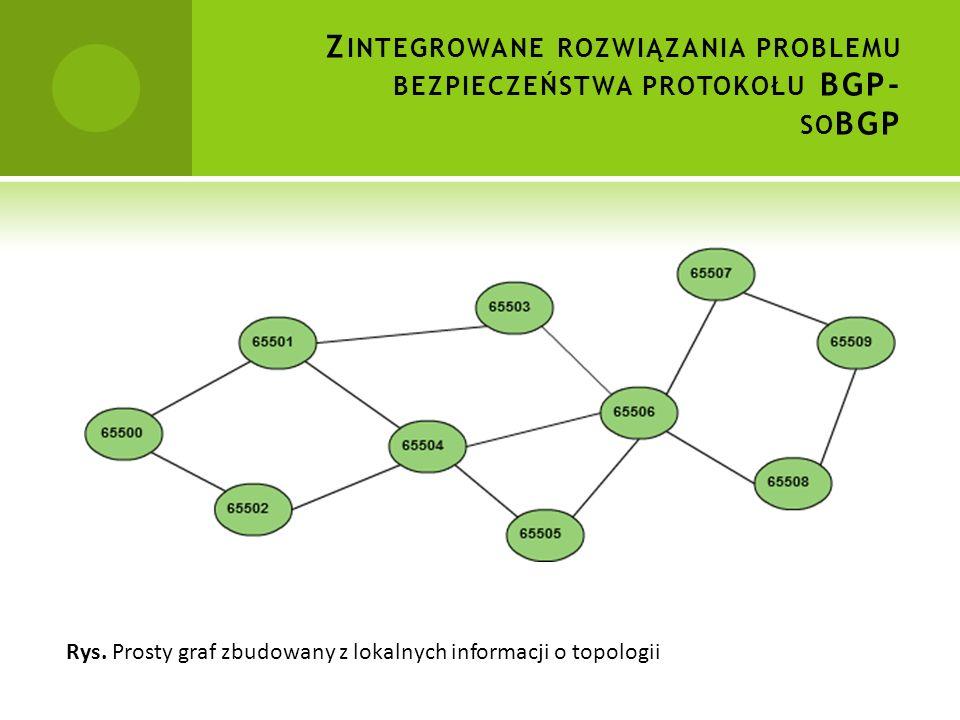 Zintegrowane rozwiązania problemu bezpieczeństwa protokołu BGP- soBGP