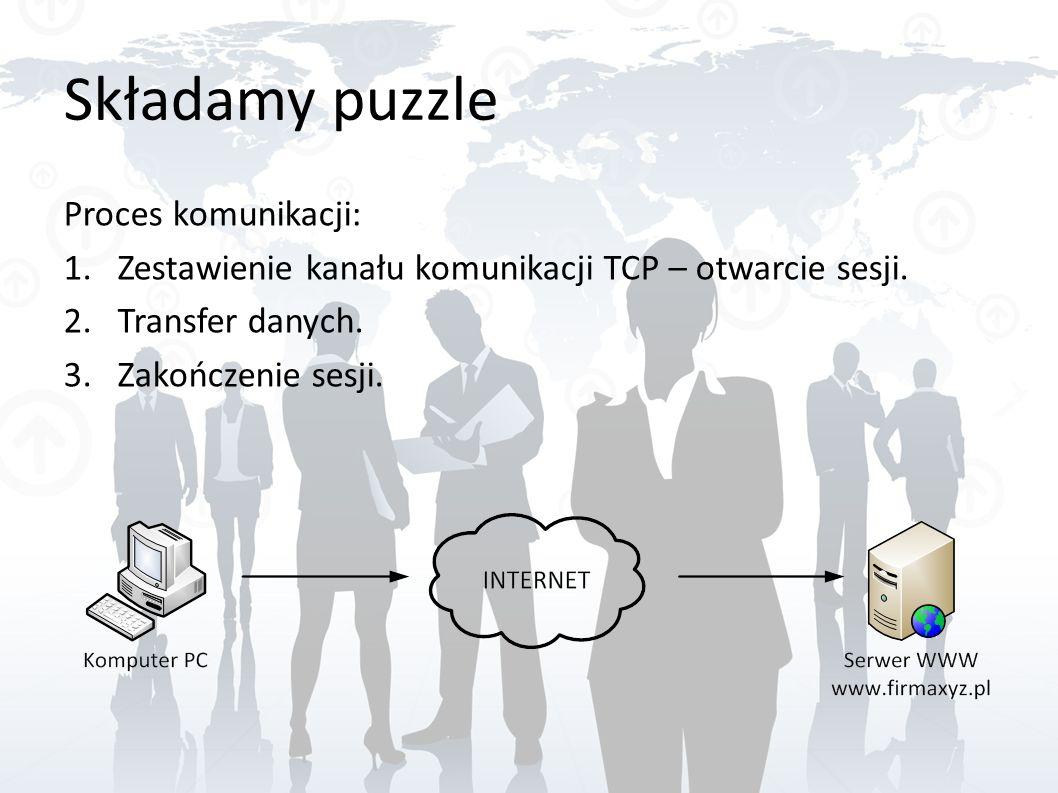 Składamy puzzle Proces komunikacji: