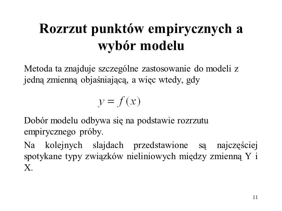 Rozrzut punktów empirycznych a wybór modelu