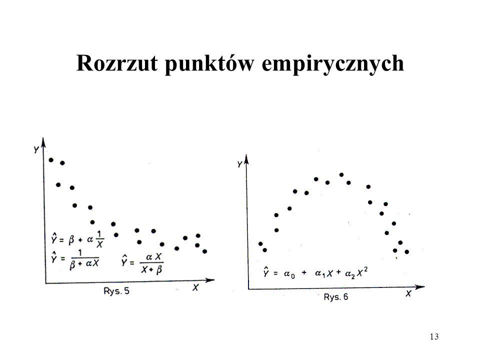 Rozrzut punktów empirycznych