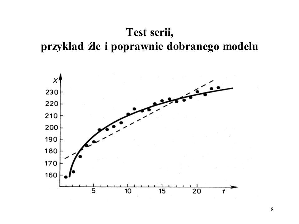 Test serii, przykład źle i poprawnie dobranego modelu