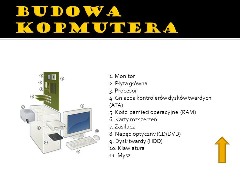 Budowa kopmutera 1. Monitor 2. Płyta główna 3. Procesor
