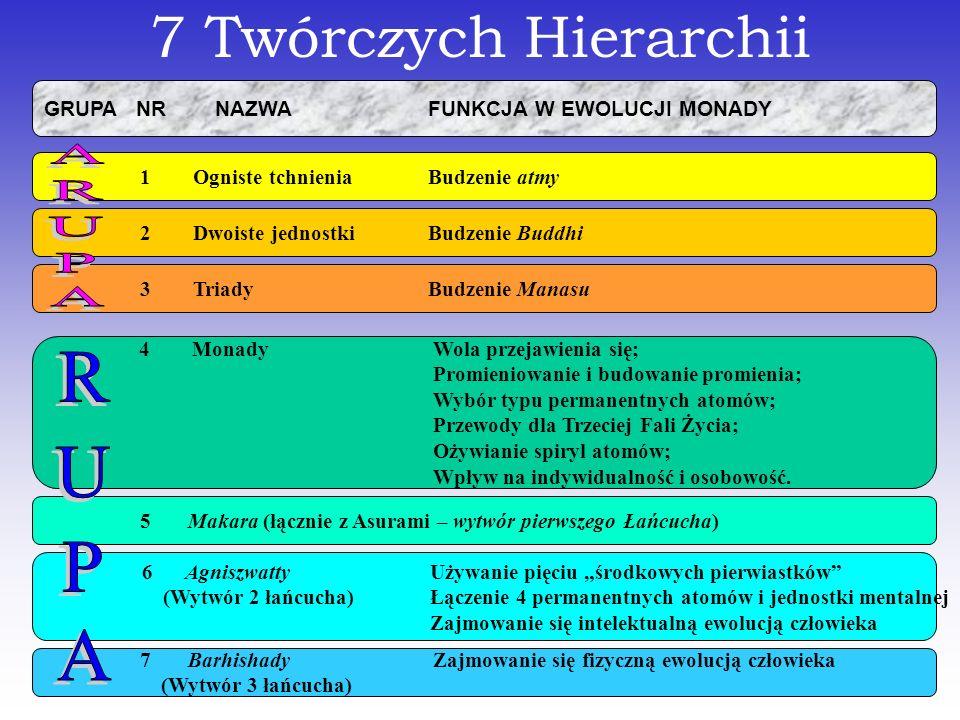 7 Twórczych Hierarchii ARUPA RUPA