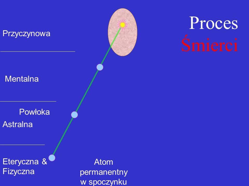 Atom permanentny w spoczynku