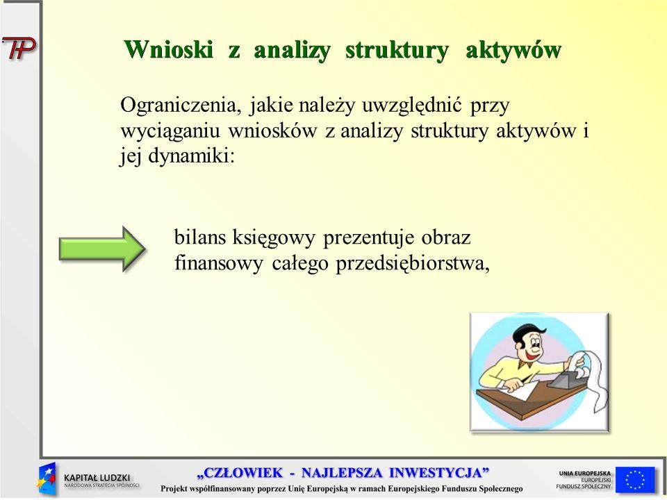 Wnioski z analizy struktury aktywów