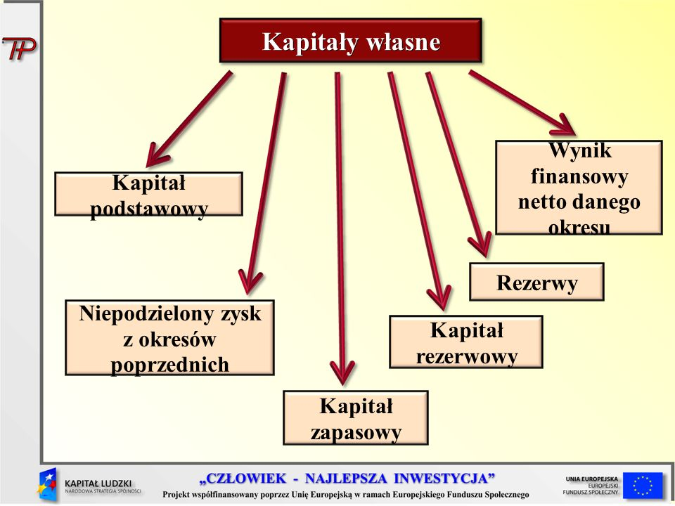 Kapitały własne Wynik finansowy netto danego okresu Kapitał podstawowy