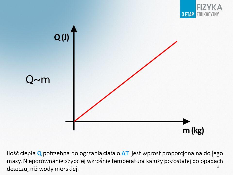Ilość ciepła Q potrzebna do ogrzania ciała o ΔT jest wprost proporcjonalna do jego masy. Nieporównanie szybciej wzrośnie temperatura kałuży pozostałej po opadach deszczu, niż wody morskiej.