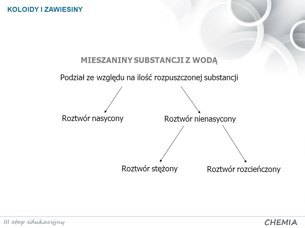 KOLOIDY I ZAWIESINY MIESZANINY SUBSTANCJI Z WODĄ Podział ze względu na ilość rozpuszczonej substancji.