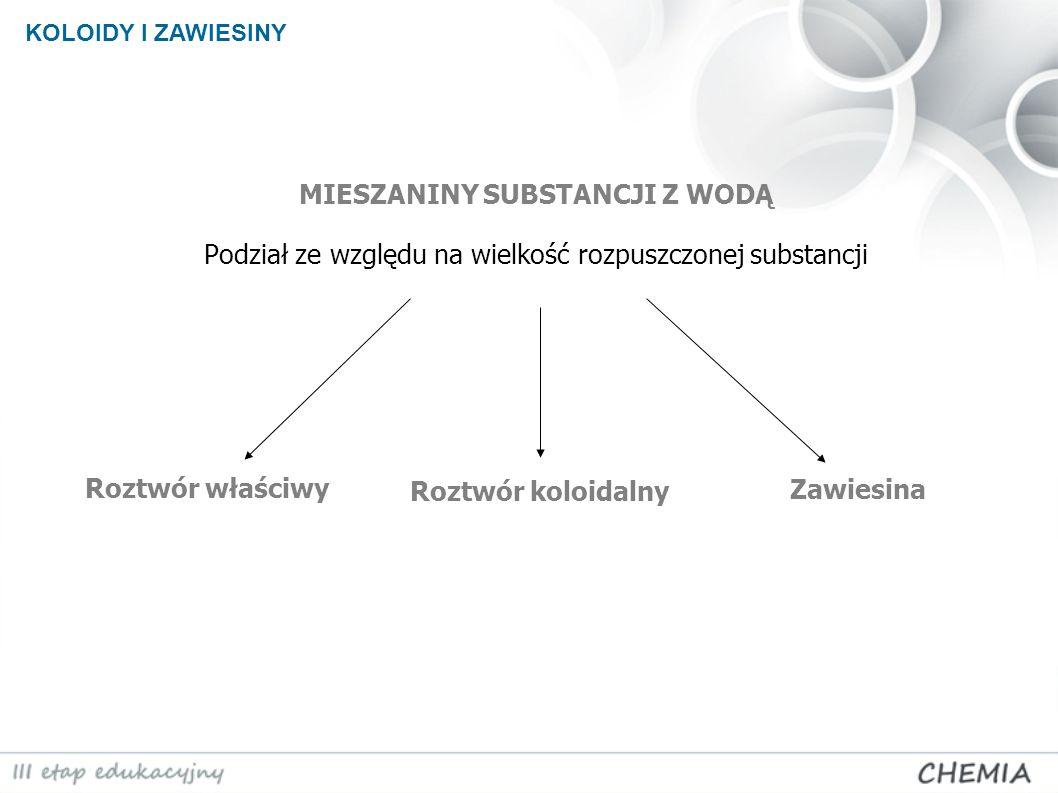 KOLOIDY I ZAWIESINY MIESZANINY SUBSTANCJI Z WODĄ Podział ze względu na wielkość rozpuszczonej substancji.