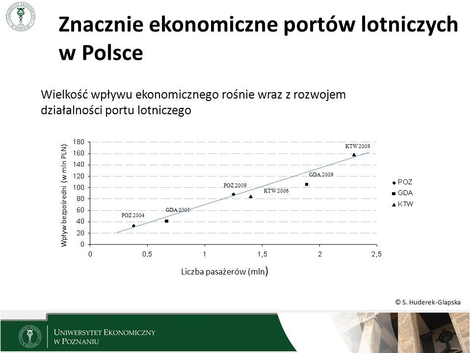 Znacznie ekonomiczne portów lotniczych w Polsce